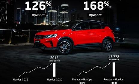 Продажи Geely в России увеличились в ноябре на 126% - ООО «АВТОФАН»