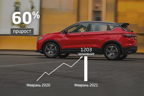 Компания Geely в феврале увеличила продажи автомобилей в России на 117%