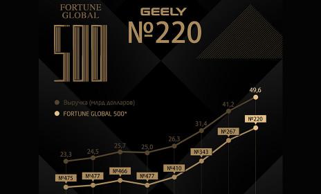 """Компания Geely Holding Group поднялась на 220-е место в рейтинге Fortune Global 500 - ООО """"Глобус-Моторс"""""""