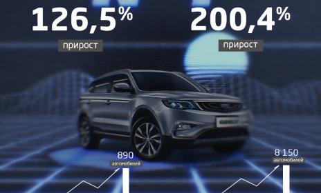 Российские продажи компании Geely выросли на 126,5% в ноябре 2019 года