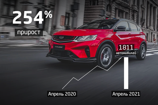 Компания Geely в апреле реализовала в России 1 811 автомобилей