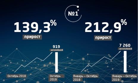 Продажи компании Geely в России выросли на 139,3% в октябре 2019 года - Брянскзапчасть